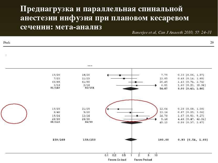 Преднагрузка и параллельная спинальной анестезии инфузия при плановом кесарев...