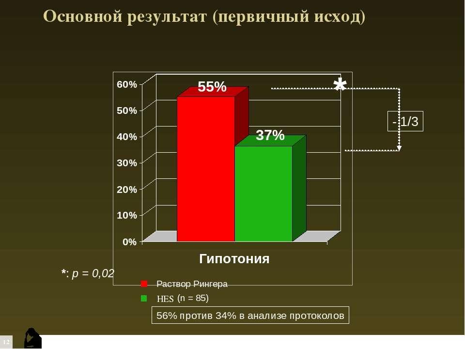 Основной результат (первичный исход) 56% против 34% в анализе протоколов HES ...