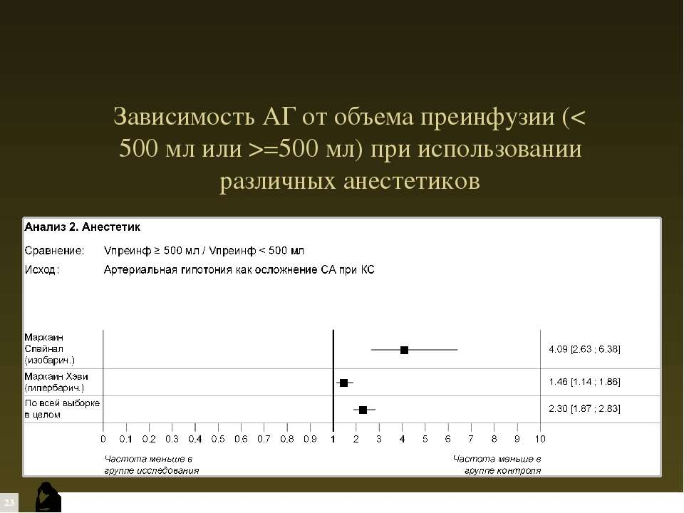 Зависимость АГ от объема преинфузии (< 500 мл или >=500 мл) при использовании...