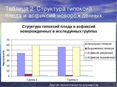 Таблица 2. Структура гипоксий плода и асфиксий новорожденных. Другие презента...