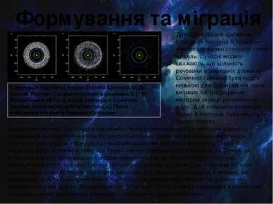 Формування та міграція Симуляція зовнішніх планет і пояса Койпера: а) До того...