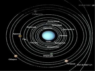 27 спутников (2009 год) Все они получили названия в честь персонажей из произ...