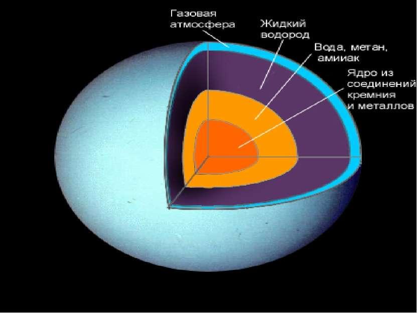 Внутреннее строение Урана