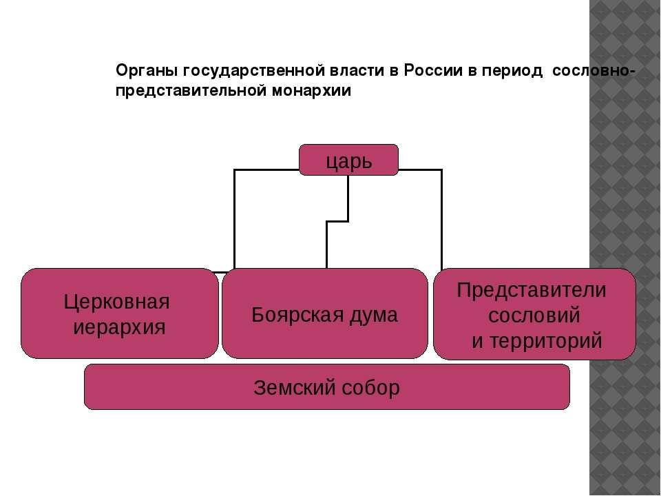 Государство и право россии в период сословно представительной монархии надеюсь
