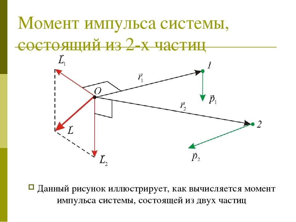 Момент импульса системы, состоящий из 2-х частиц Данный рисунок иллюстрирует,...