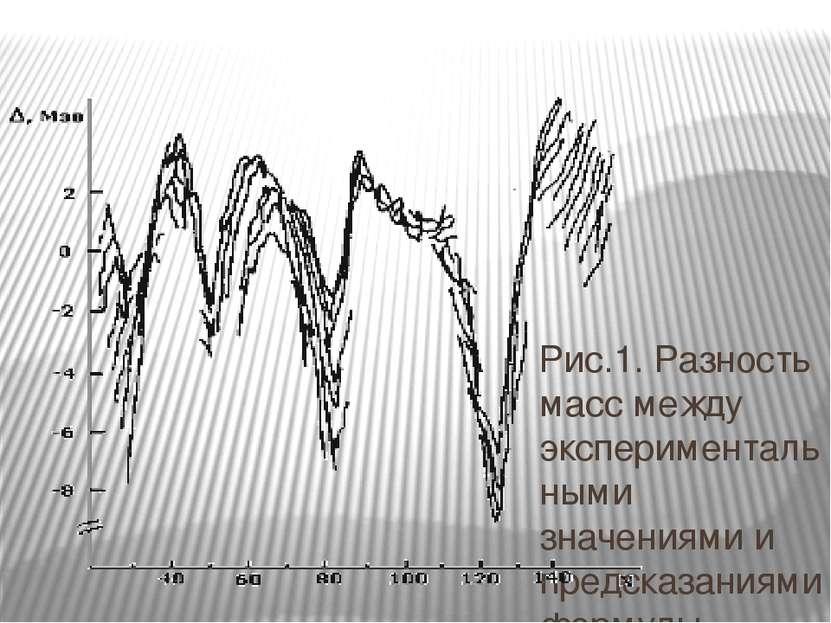 Рис.1. Разность масс между экспериментальными значениями и предсказаниями фор...