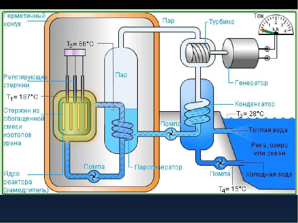 Ядерный реактор сделать своими руками