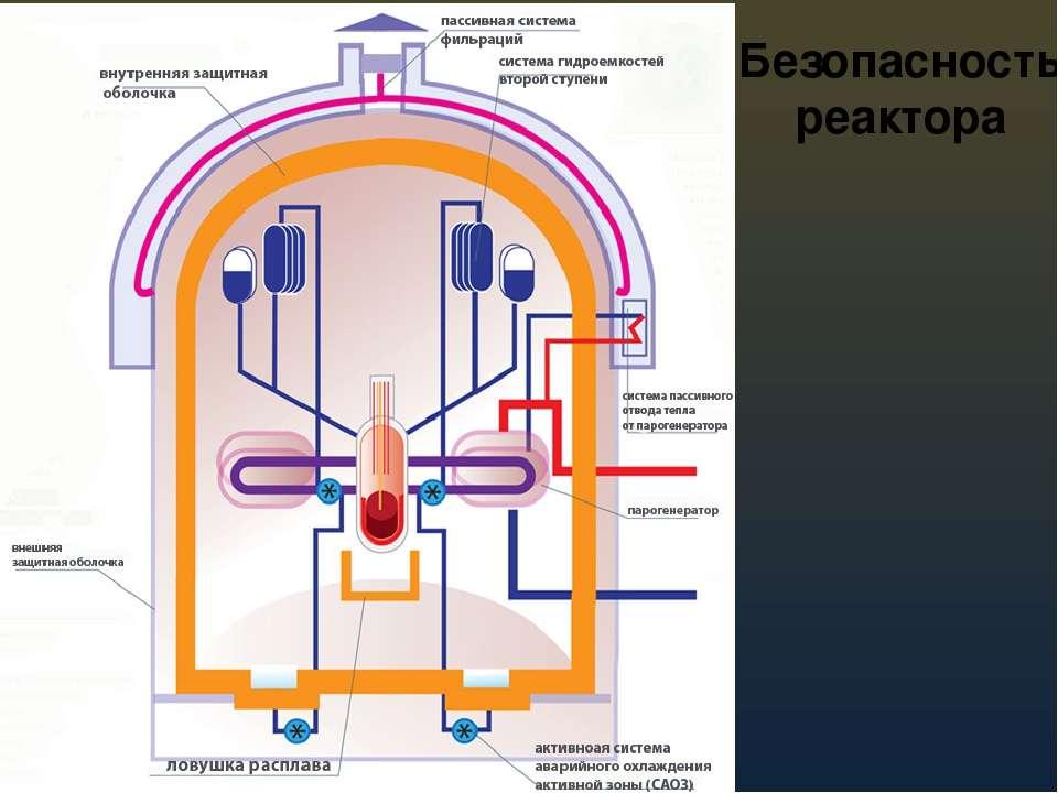 Безопасность реактора