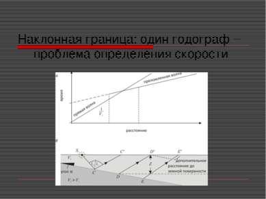 Наклонная граница: один годограф – проблема определения скорости