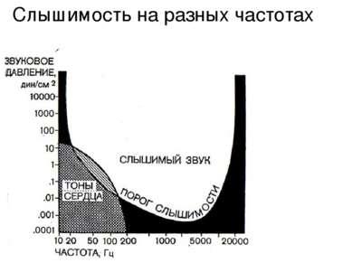 Слышимость на разных частотах