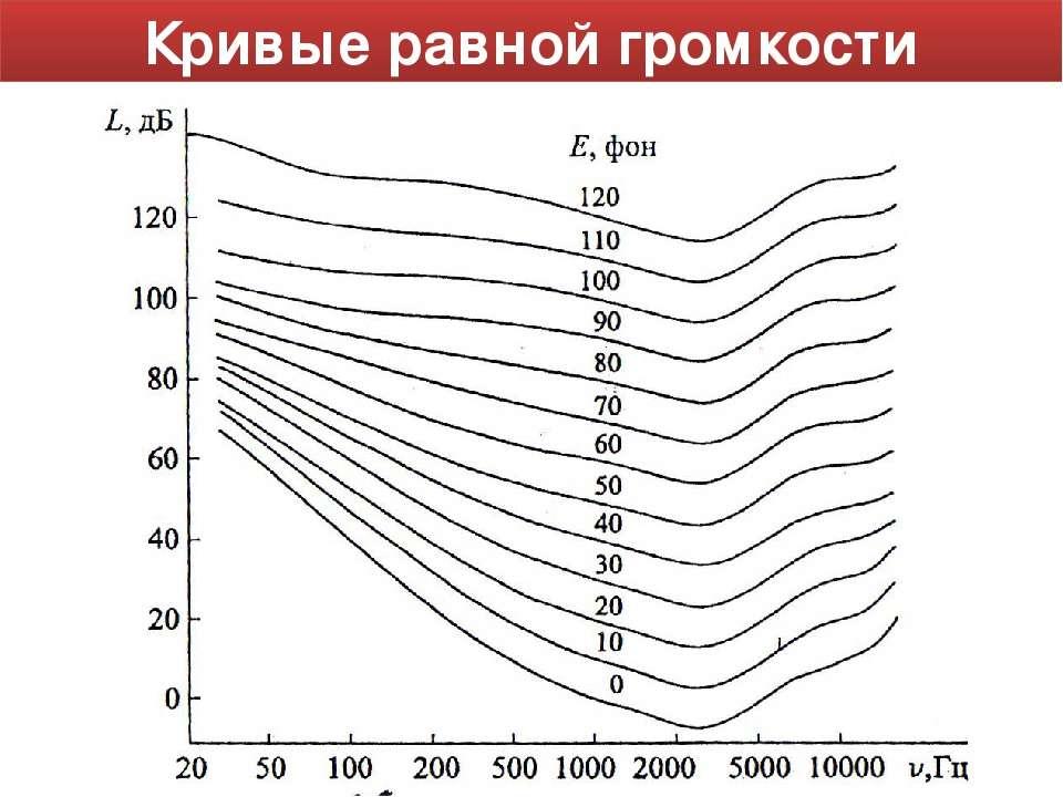 Кривые равной громкости