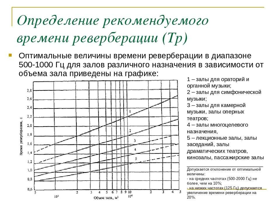 Определение рекомендуемого времени реверберации (Тр) Оптимальные величины вре...