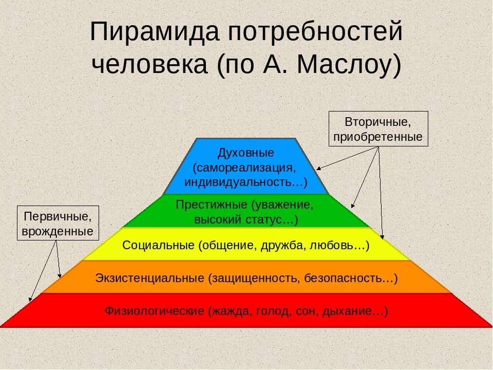 Пирамида потребностей человека (по А. Маслоу) Первичные, врожденные Вторичные...