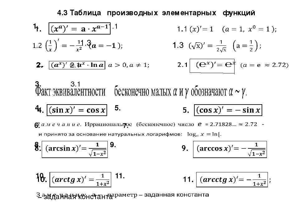 4.3 Таблица производных элементарных функций