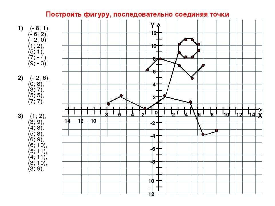 Построить фигуру, последовательно соединяя точки 1) (- 8; 1), (- 6; 2), (- 2;...