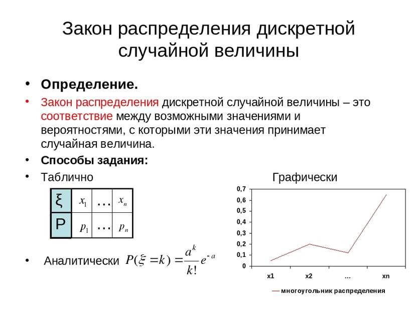 Закон распределения дискретной случайной величины Определение. Закон распреде...