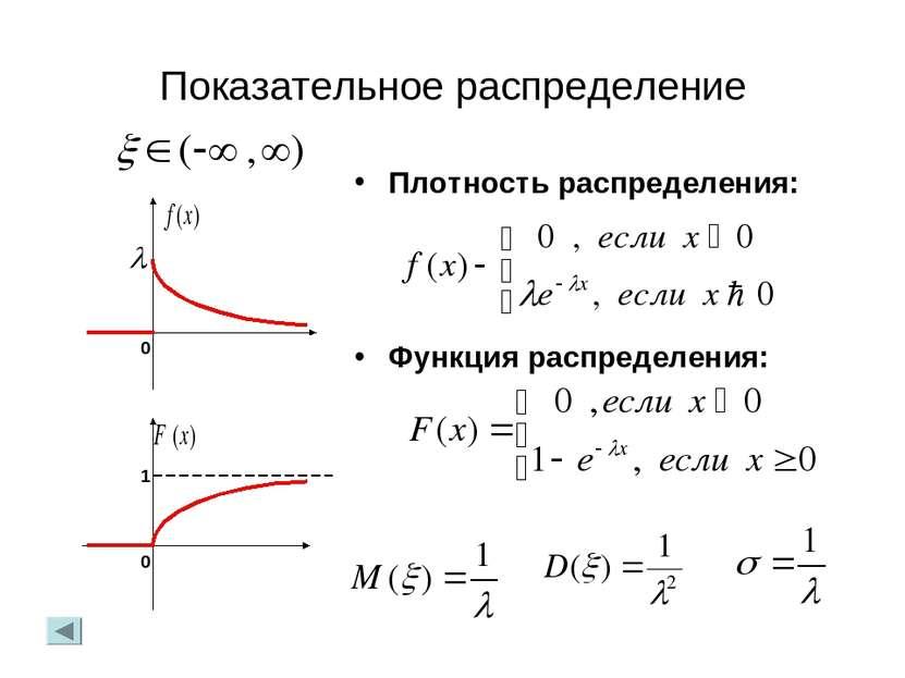 Показательное распределение Плотность распределения: Функция распределения: 0...