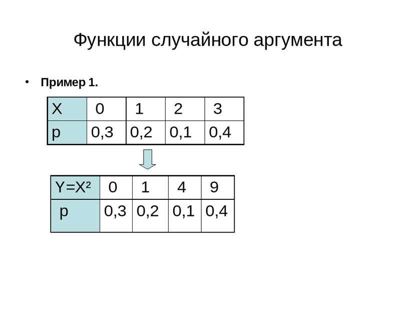 Функции случайного аргумента Пример 1. Y=Х² 0 1 4 9 p 0,3 0,2 0,1 0,4 Х 0 1 2...