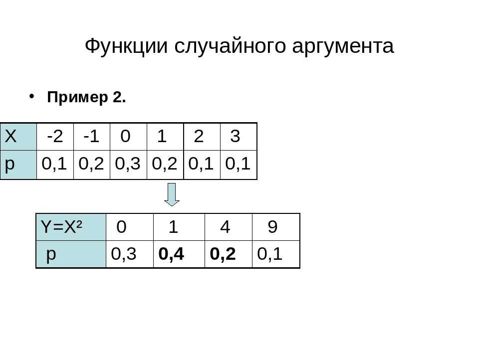 Функции случайного аргумента Пример 2. Y=Х² 0 1 4 9 p 0,3 0,4 0,2 0,1 X -2 -1...