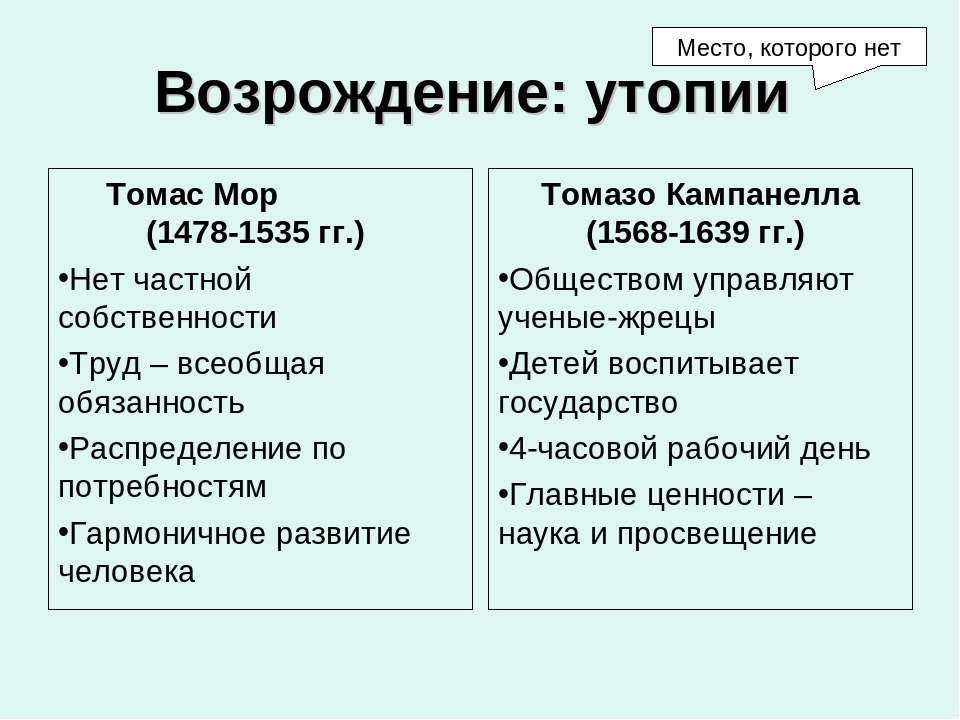 Возрождение: утопии Томас Мор (1478-1535 гг.) Нет частной собственности Труд ...