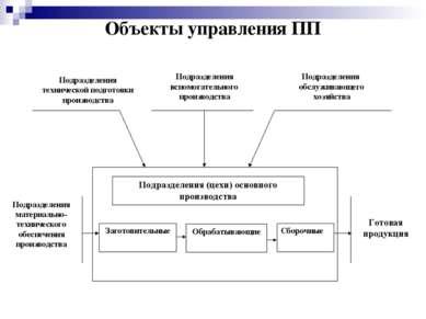 Объекты управления ПП Подразделения технической подготовки производства Подра...