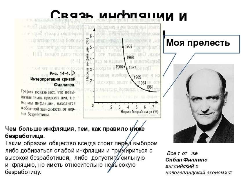 Связь инфляции и безработицы Моя прелесть Чем больше инфляция, тем, как прави...
