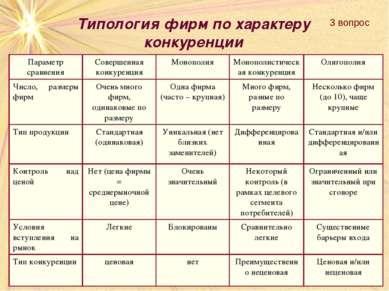 Типология фирм по характеру конкуренции 3 вопрос Параметр сравнения Совершенн...