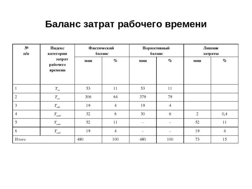 Баланс затрат рабочего времени № п/п Индекс категории затрат рабочего времени...