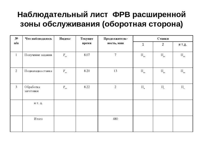 Наблюдательный лист ФРВ расширенной зоны обслуживания (оборотная сторона) № п...