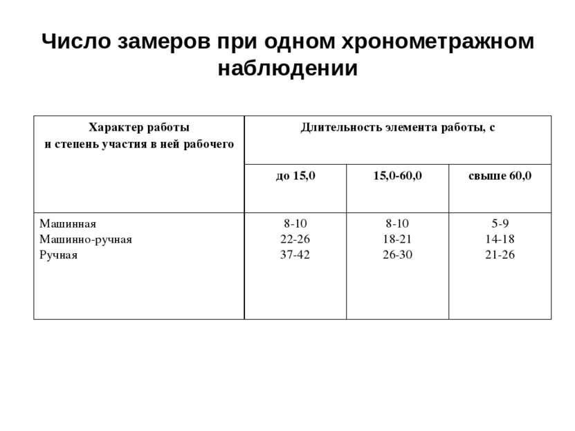 Число замеров при одном хронометражном наблюдении Характер работы и степень у...