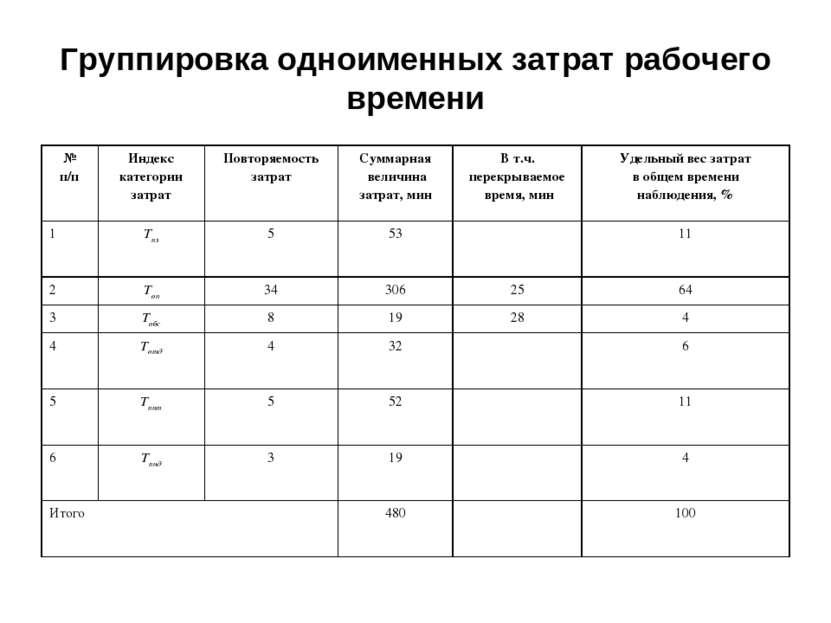 Группировка одноименных затрат рабочего времени № п/п Индекс категории затрат...
