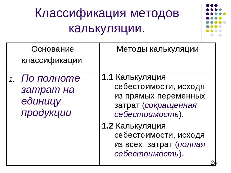 Классификация методов калькуляции. Основание классификации Методы калькуляции...