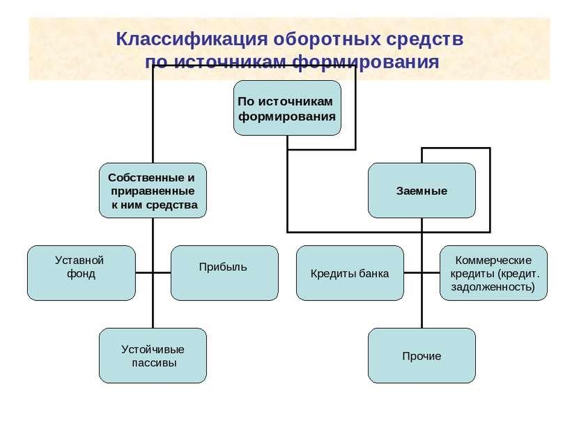 Классификация оборотных средств по источникам формирования