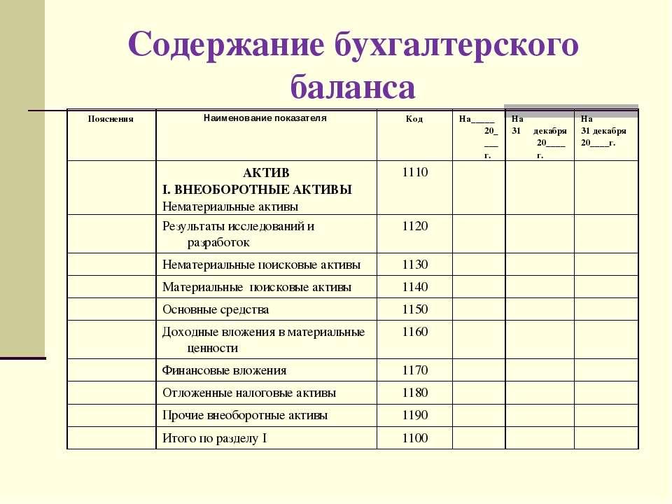 Содержание бухгалтерского баланса Пояснения Наименование показателя Код На___...