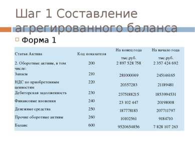 Шаг 1 Составление агрегированного баланса Форма 1 Статьи Актива Код показател...