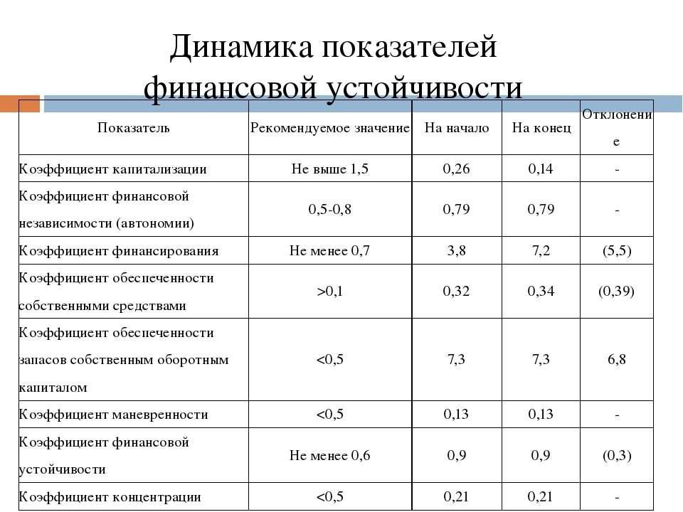 Динамика показателей финансовой устойчивости Показатель Рекомендуемое значени...