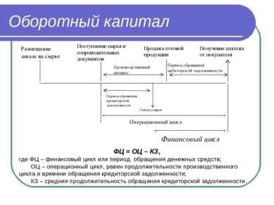 Оборотный капитал Получение платежа от покупателя Период обращения дебиторско...