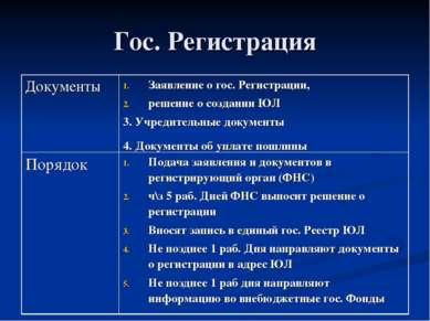 Гос. Регистрация Документы Заявление о гос. Регистрации, решение о создании Ю...