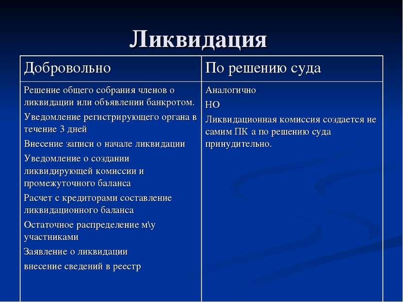Ликвидация Добровольно По решению суда Решение общего собрания членов о ликви...