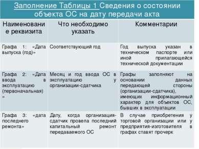 Заполнение Таблицы 1Сведения о состоянии объекта ОС на дату передачи акта Наи...