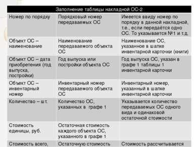 Заполнение таблицы накладной ОС-2 Номер по порядку Порядковый номер передавае...