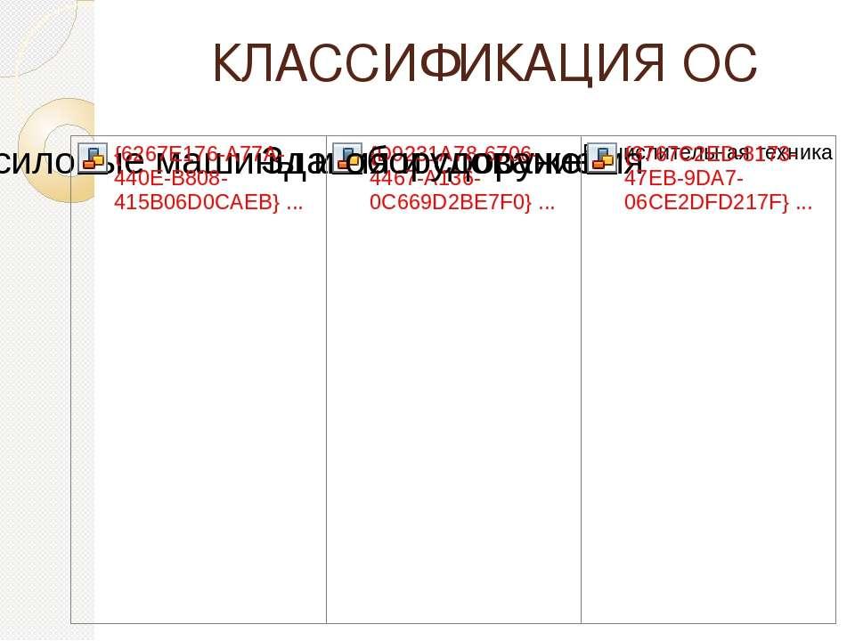 КЛАССИФИКАЦИЯ ОС