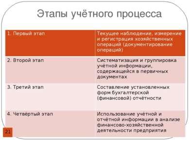 Этапы учётного процесса 1. Первый этап Текущее наблюдение, измерение и регист...