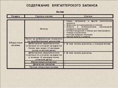 СОДЕРЖАНИЕ БУХГАЛТЕРСКОГО БАЛАНСА Актив