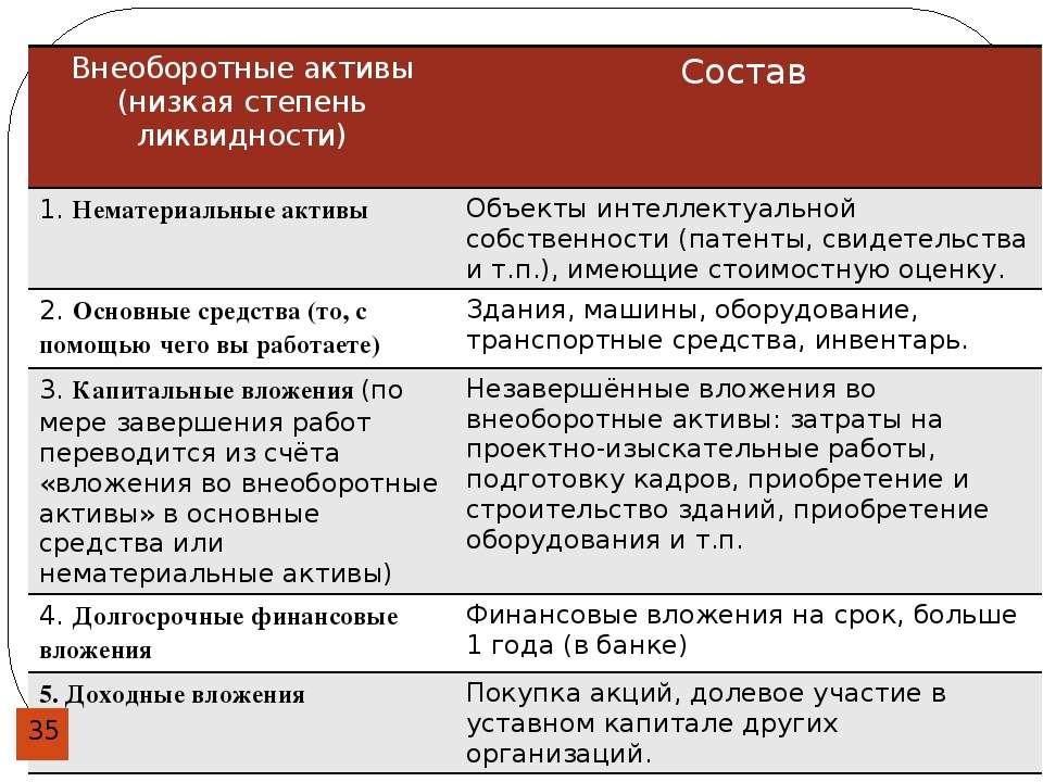 Внеоборотные активы (низкая степень ликвидности) Состав 1.Нематериальные акти...