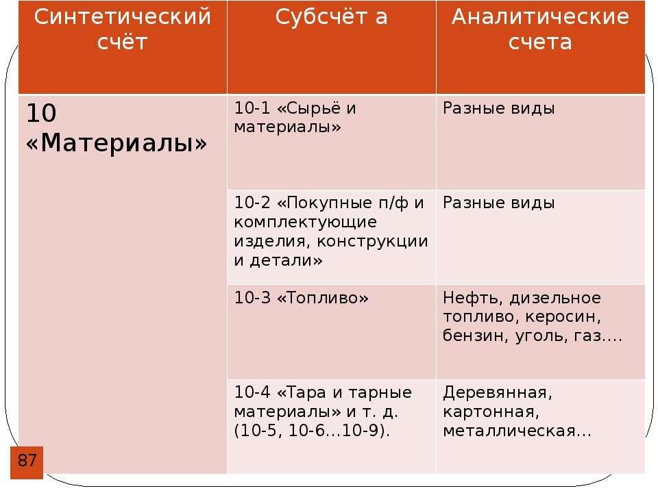 Синтетический счёт Субсчёт а Аналитические счета 10 «Материалы» 10-1 «Сырьё и...