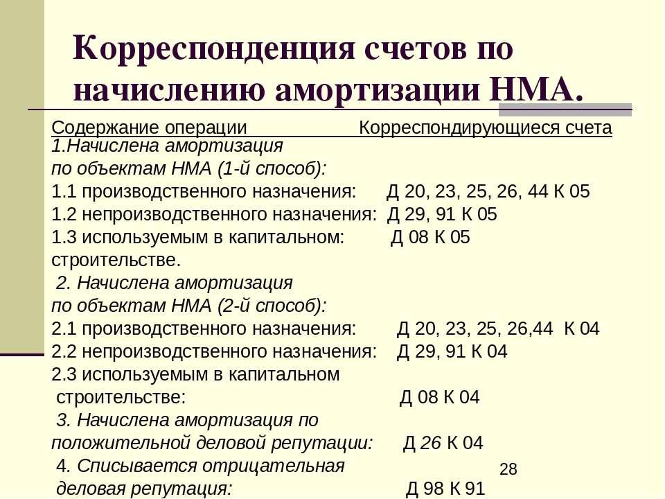 Корреспонденция счетов по начислению амортизации НМА. Содержание операции Кор...