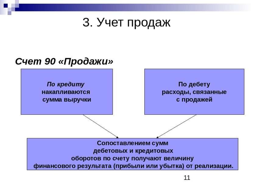3. Учет продаж Счет 90 «Продажи» По кредиту накапливаются сумма выручки По де...