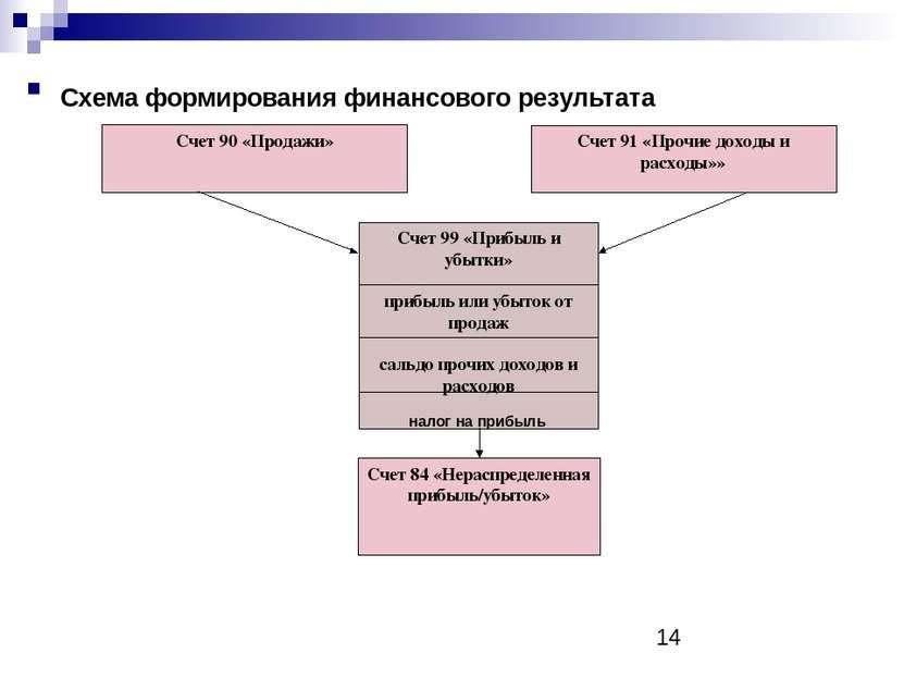 Схема формирования финансового результата налог на прибыль Счет 99 «Прибыль и...