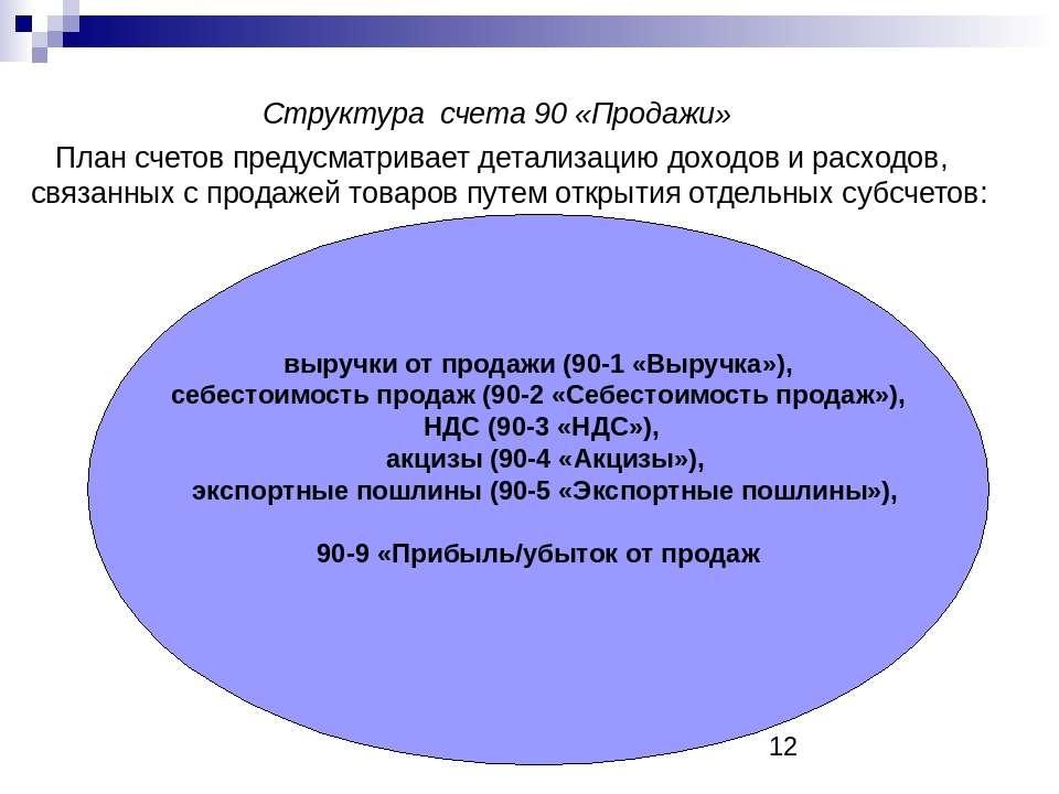 Структура счета 90 «Продажи» План счетов предусматривает детализацию доходов ...